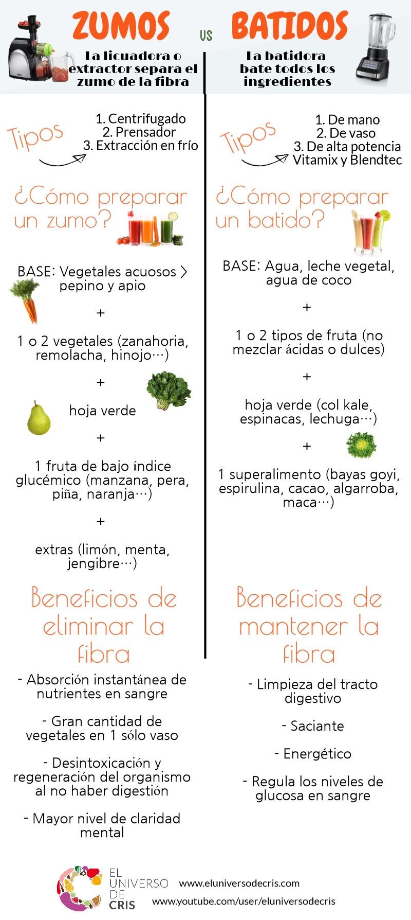 zumos vs batidos